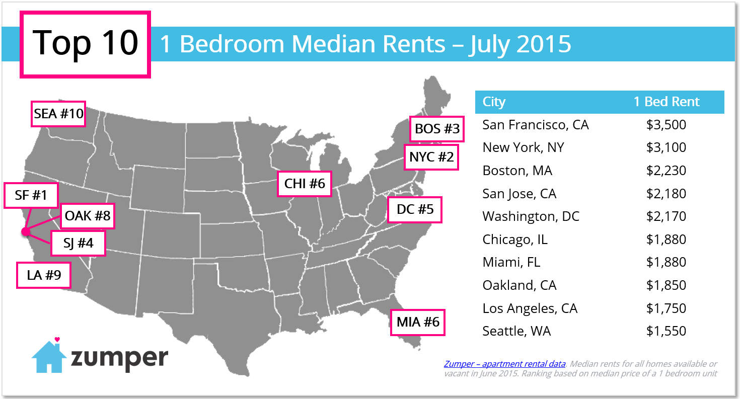 top-10-one-bedroom-rents-in-july-2015