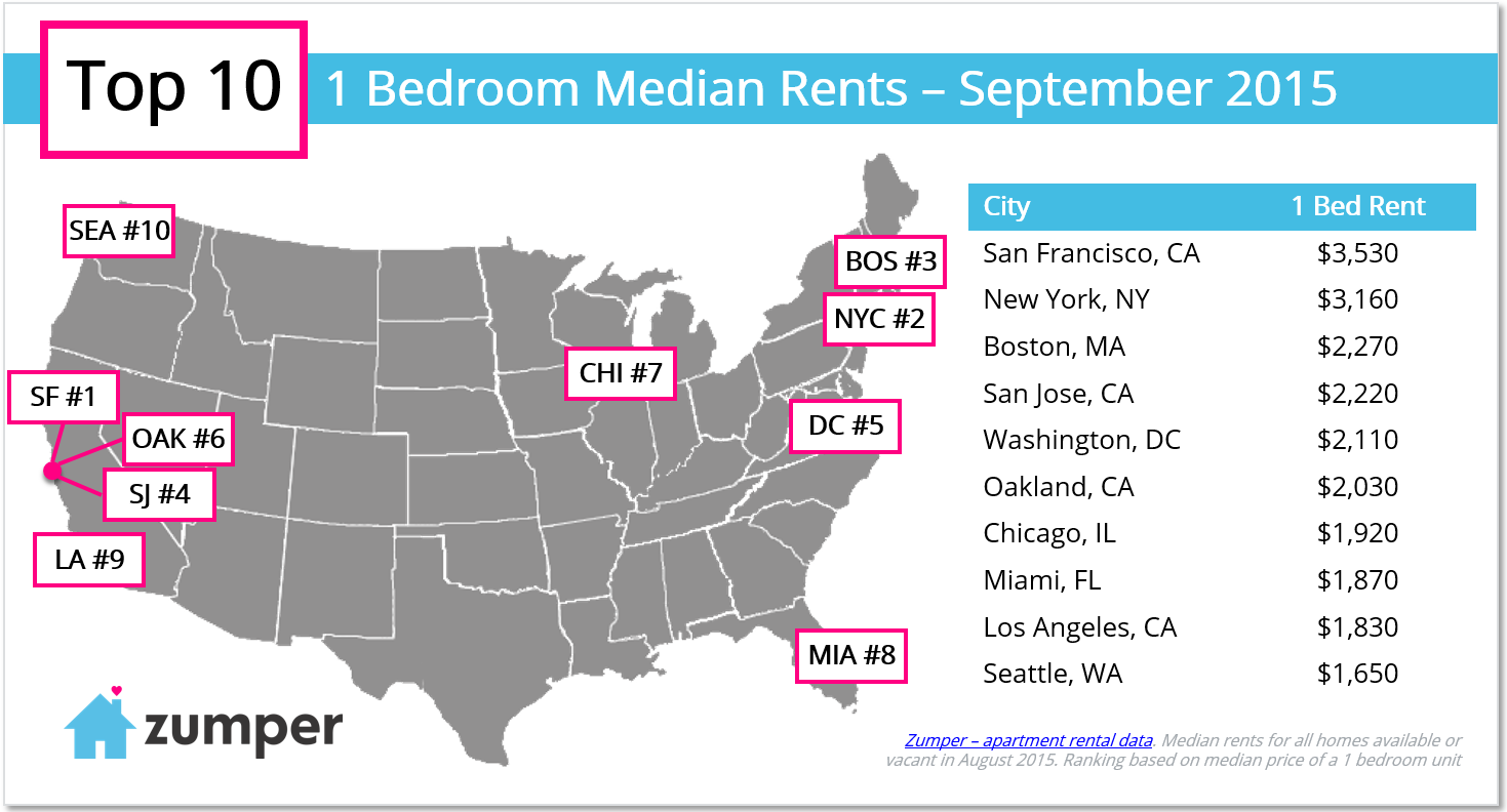 top-10-one-bedroom-rents-in-september-2015