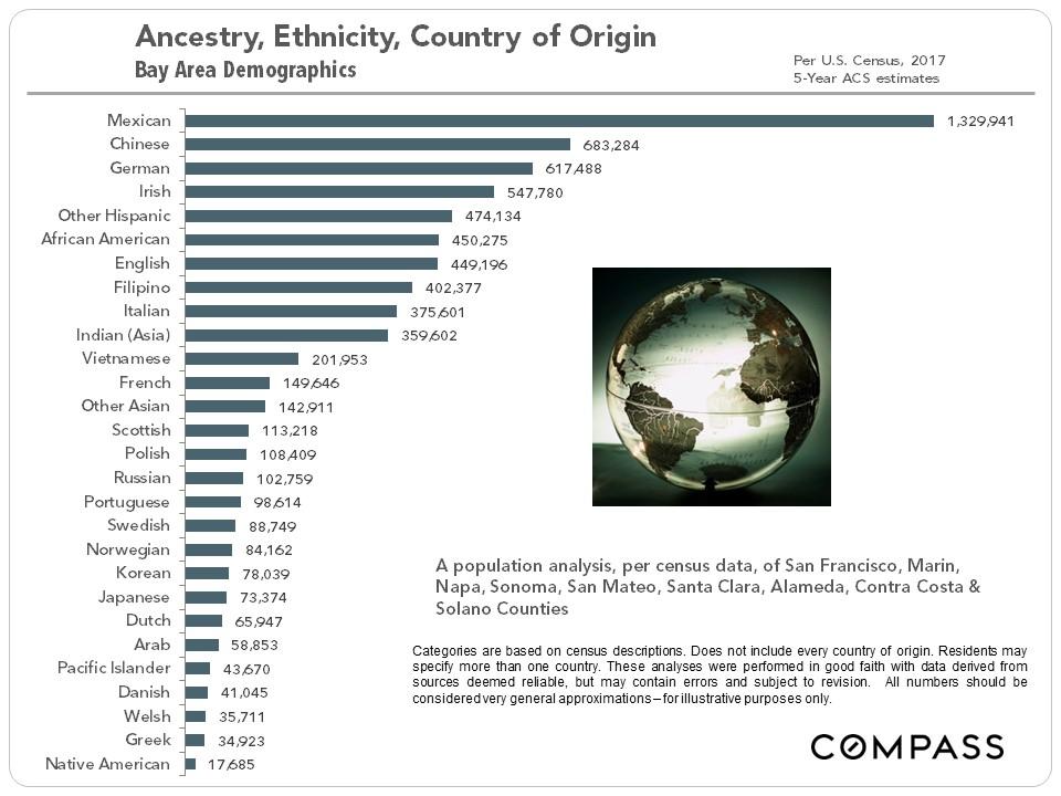 bay-area-demographics
