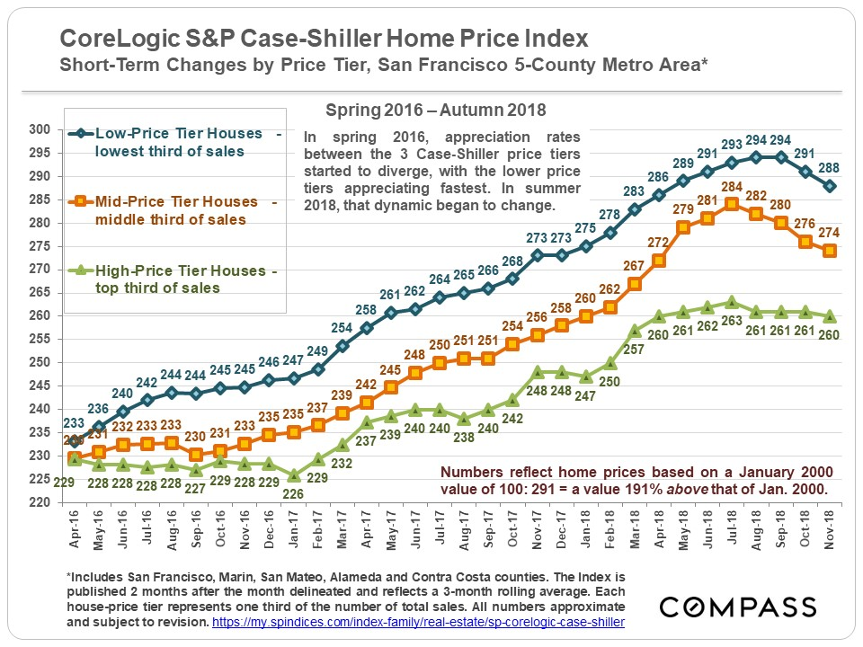corelogic-case-shiller-home-price-index-san-francisco